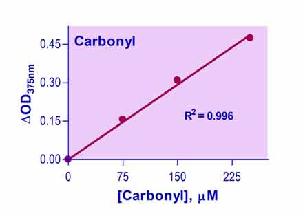 Carbonyl Assay Kit