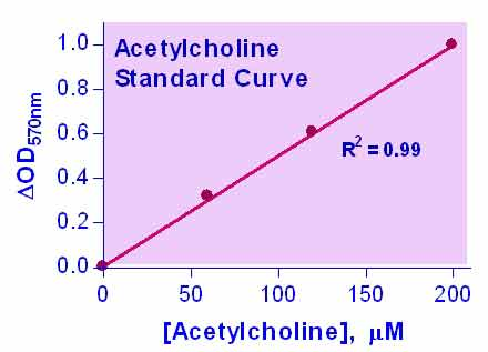 Acetylcholine Assay Kit