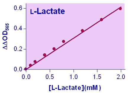 L-Lactate Assay Kit (ECLC-100)