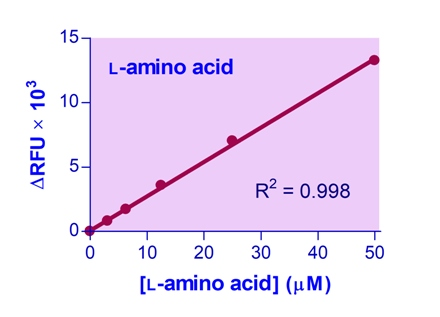 L-Amino Acid Assay Kit