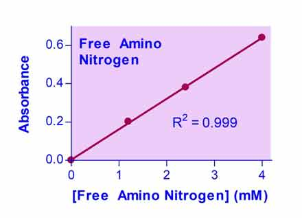 PractiChrom™ Free Amino Nitrogen Assay Kit (PFAN-25)