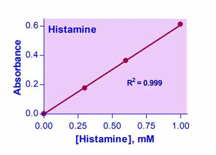 PractiChrom™ Histamine Assay Kit (PHIS-25)