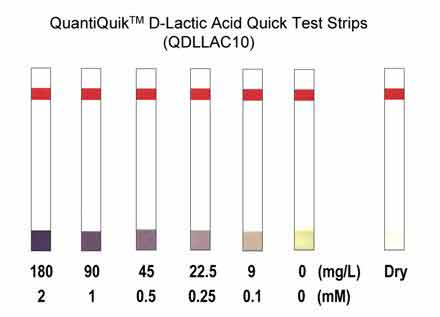 D-Lactic Acid Quick Test Strips